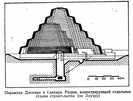 Главная погребальная камера находится на глубине 27 м. под пирамидой, размеры ее составляют 3 х 1 х.